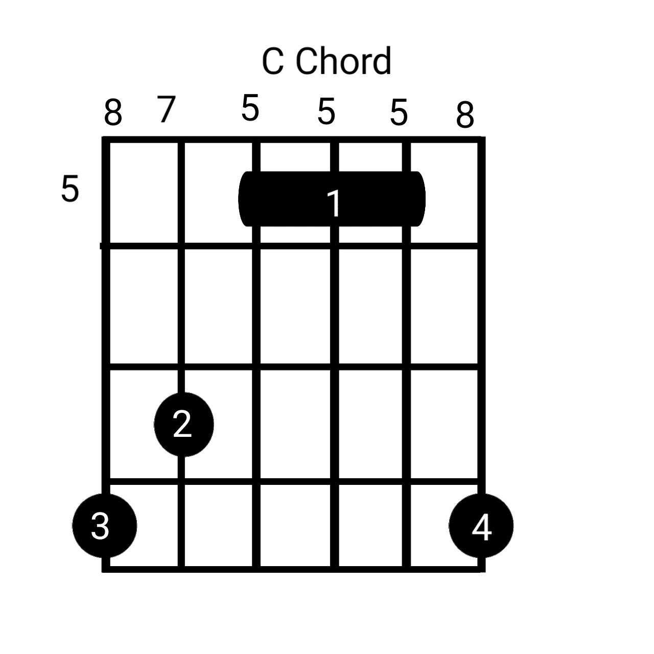 C 5 Chord 5th position