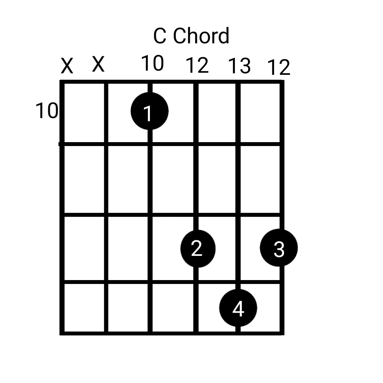 On 10th fret position